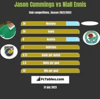 Jason Cummings vs Niall Ennis h2h player stats