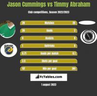Jason Cummings vs Timmy Abraham h2h player stats