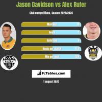 Jason Davidson vs Alex Rufer h2h player stats