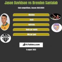 Jason Davidson vs Brendon Santalab h2h player stats