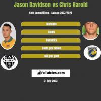 Jason Davidson vs Chris Harold h2h player stats