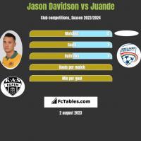 Jason Davidson vs Juande h2h player stats