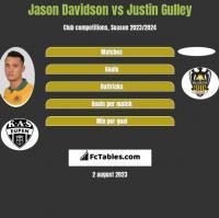Jason Davidson vs Justin Gulley h2h player stats