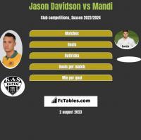 Jason Davidson vs Mandi h2h player stats