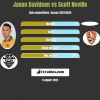 Jason Davidson vs Scott Neville h2h player stats