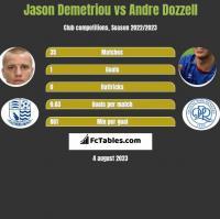 Jason Demetriou vs Andre Dozzell h2h player stats