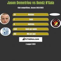 Jason Demetriou vs Bondz N'Gala h2h player stats