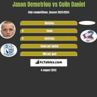 Jason Demetriou vs Colin Daniel h2h player stats