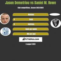 Jason Demetriou vs Daniel M. Rowe h2h player stats