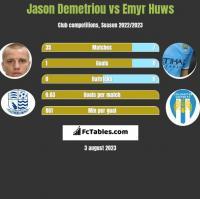 Jason Demetriou vs Emyr Huws h2h player stats
