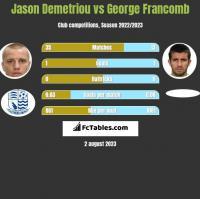 Jason Demetriou vs George Francomb h2h player stats