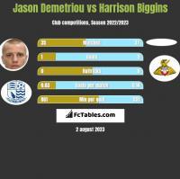 Jason Demetriou vs Harrison Biggins h2h player stats