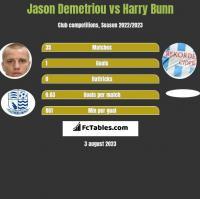 Jason Demetriou vs Harry Bunn h2h player stats