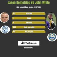 Jason Demetriou vs John White h2h player stats