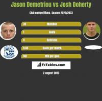 Jason Demetriou vs Josh Doherty h2h player stats