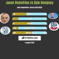 Jason Demetriou vs Kyle Dempsey h2h player stats