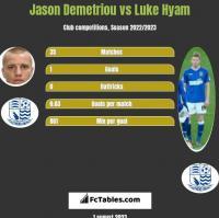 Jason Demetriou vs Luke Hyam h2h player stats