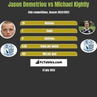 Jason Demetriou vs Michael Kightly h2h player stats