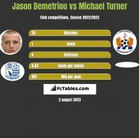 Jason Demetriou vs Michael Turner h2h player stats