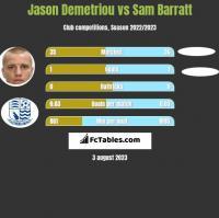 Jason Demetriou vs Sam Barratt h2h player stats