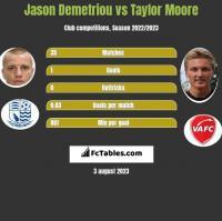 Jason Demetriou vs Taylor Moore h2h player stats