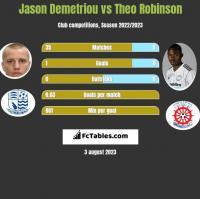 Jason Demetriou vs Theo Robinson h2h player stats