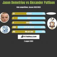 Jason Demetriou vs Alexander Pattison h2h player stats