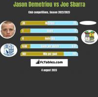 Jason Demetriou vs Joe Sbarra h2h player stats