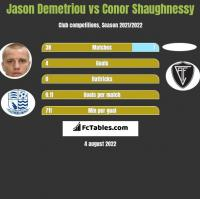 Jason Demetriou vs Conor Shaughnessy h2h player stats