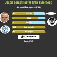 Jason Demetriou vs Elvis Bwomono h2h player stats
