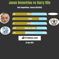 Jason Demetriou vs Harry Kite h2h player stats