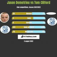 Jason Demetriou vs Tom Clifford h2h player stats