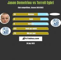 Jason Demetriou vs Terrell Egbri h2h player stats