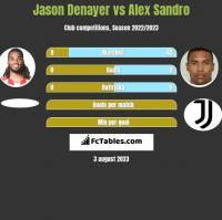 Jason Denayer vs Alex Sandro h2h player stats