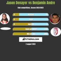 Jason Denayer vs Benjamin Andre h2h player stats