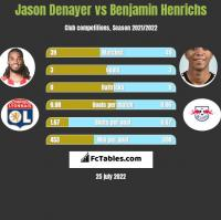 Jason Denayer vs Benjamin Henrichs h2h player stats