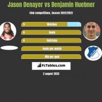 Jason Denayer vs Benjamin Huebner h2h player stats