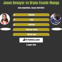Jason Denayer vs Bruno Ecuele Manga h2h player stats