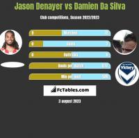 Jason Denayer vs Damien Da Silva h2h player stats
