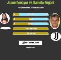 Jason Denayer vs Daniele Rugani h2h player stats