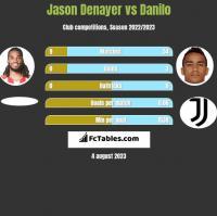 Jason Denayer vs Danilo h2h player stats