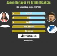 Jason Denayer vs Ermin Bicakcic h2h player stats