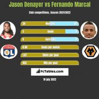Jason Denayer vs Fernando Marcal h2h player stats
