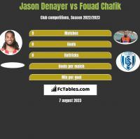 Jason Denayer vs Fouad Chafik h2h player stats