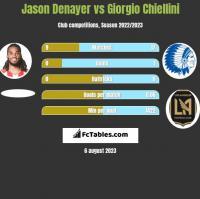 Jason Denayer vs Giorgio Chiellini h2h player stats