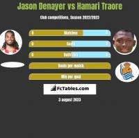 Jason Denayer vs Hamari Traore h2h player stats