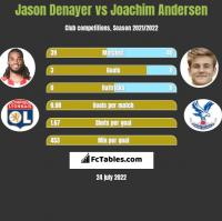 Jason Denayer vs Joachim Andersen h2h player stats