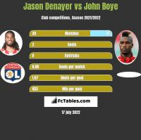 Jason Denayer vs John Boye h2h player stats