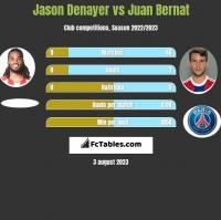 Jason Denayer vs Juan Bernat h2h player stats