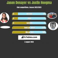 Jason Denayer vs Justin Hoogma h2h player stats
